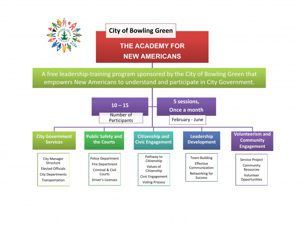 The Academy for New Americans - Graphic